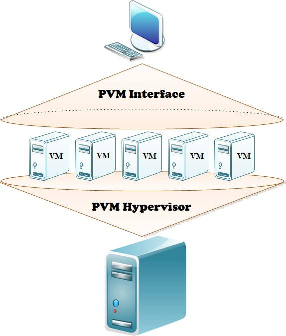 PVM یک الگوبرداری و توسعه موفق از KVM